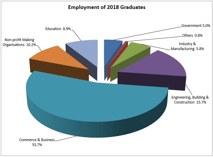 Chart: CityU Graduate