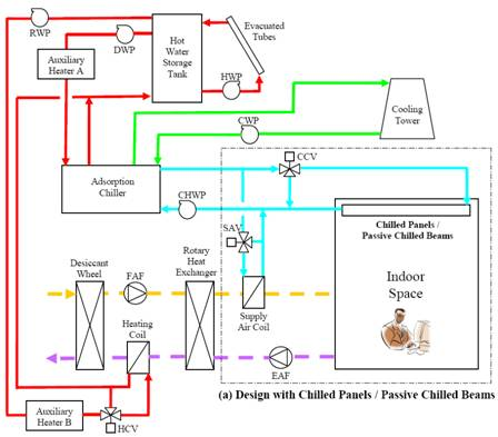 Process valve symbols as well Plague Both Their Passive Houses likewise Understanding Primary Secondary Pumping Part 6 5 Ways To Pump An Hvac System furthermore bo Systems in addition Fuel Trim Bank 1 System Too Rich. on hybrid heat pump boiler and chiller diagram
