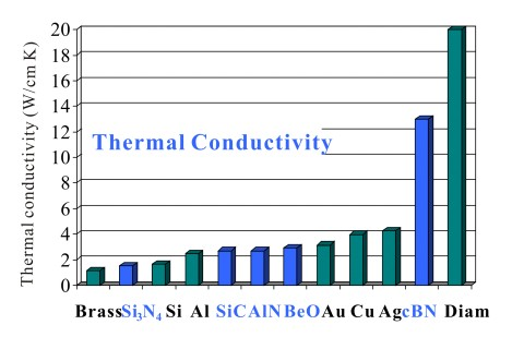 how to find thermal conductivity of material