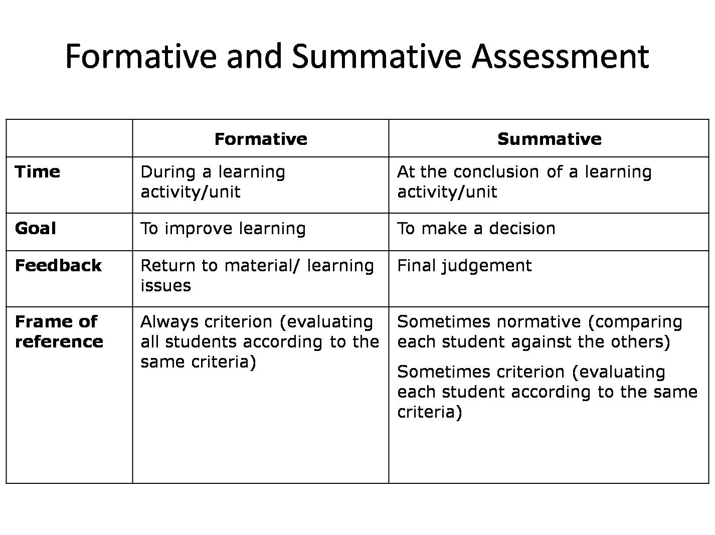 What Is A Summative Essment | Department Name City University Of Hong Kong