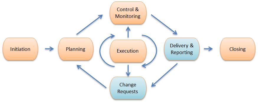 initiation planning executing monitor control The project life cycle the project life cycle consists of four phases, initiation, planning, execution (including monitoring and controlling) and evaluationthe mpmm project management.
