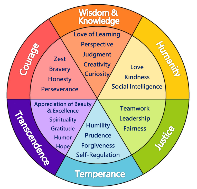 character strengths 24 character strengths that are evident in the most widely influential traditions of thought in human history robust evidence of all 24 strengths existing throughout time and in all cultures of the world all 24 character strengths exist in every individual.