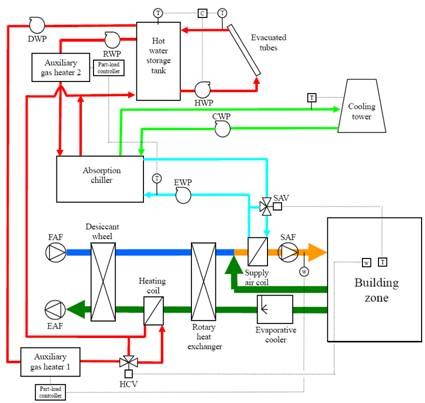 Solar hybrid air-conditioning system with absorption chiller and solid ...