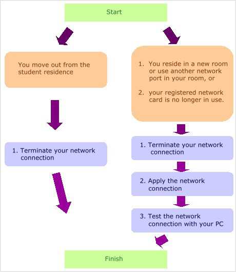 Overview of Network Connection in Student Residence ...