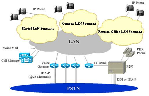 PBX to IPT Migration