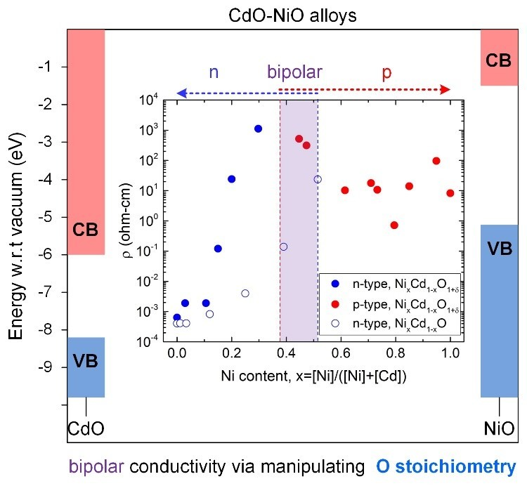 Stoichiometry Controlled Bipolar Conductivity in Nanocrystalline NixCd1−xO1+δ Thin Films