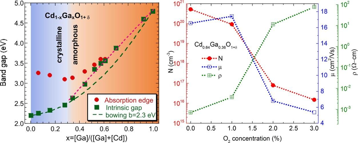 Room Temperature Synthesized High Mobility Transparent Amorphous CdO-Ga2O3 Alloys with Widely Tunable Electronic Bands